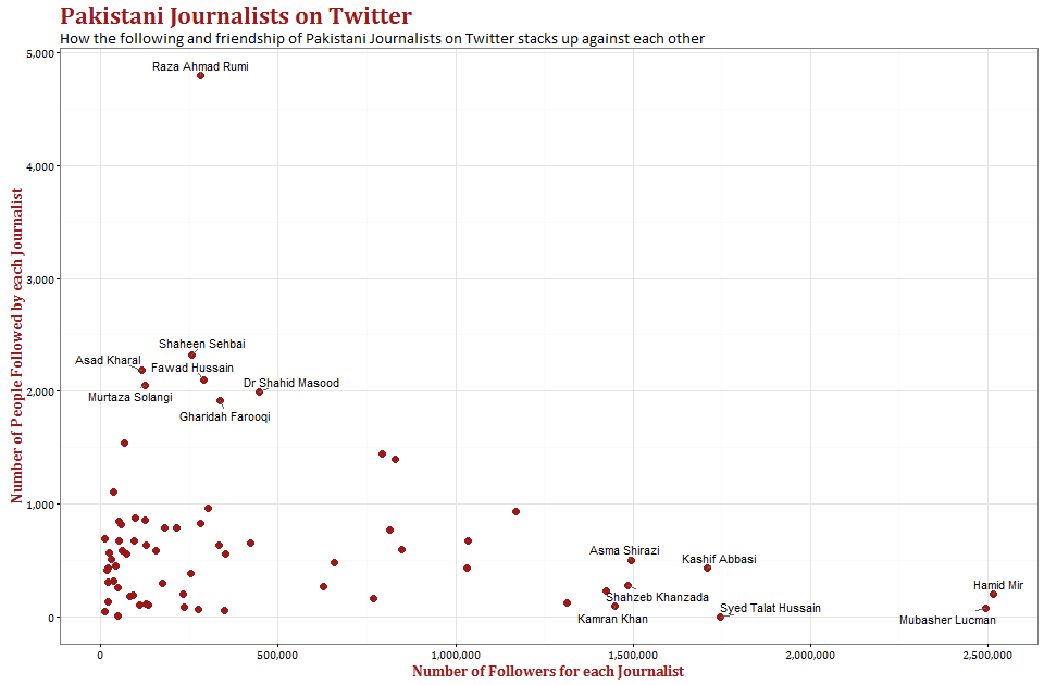 Watching the Watchers – An Analysis of Pakistani Journalists using their Twitter Data
